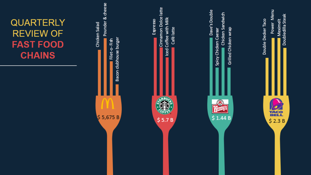 Quarterly Review of Fast Food Chains- Data Visualization using Creative Column Chart