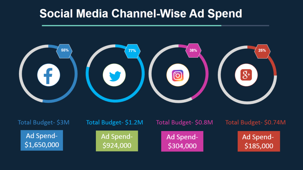 Social Media Ad Spend- Data Visualization using Doughnut Chart in PowerPoint