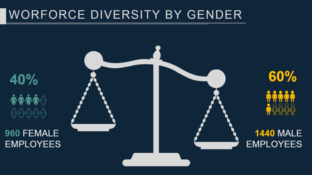Worforce Diversity by Gender- Data Visualization using Balance Scale