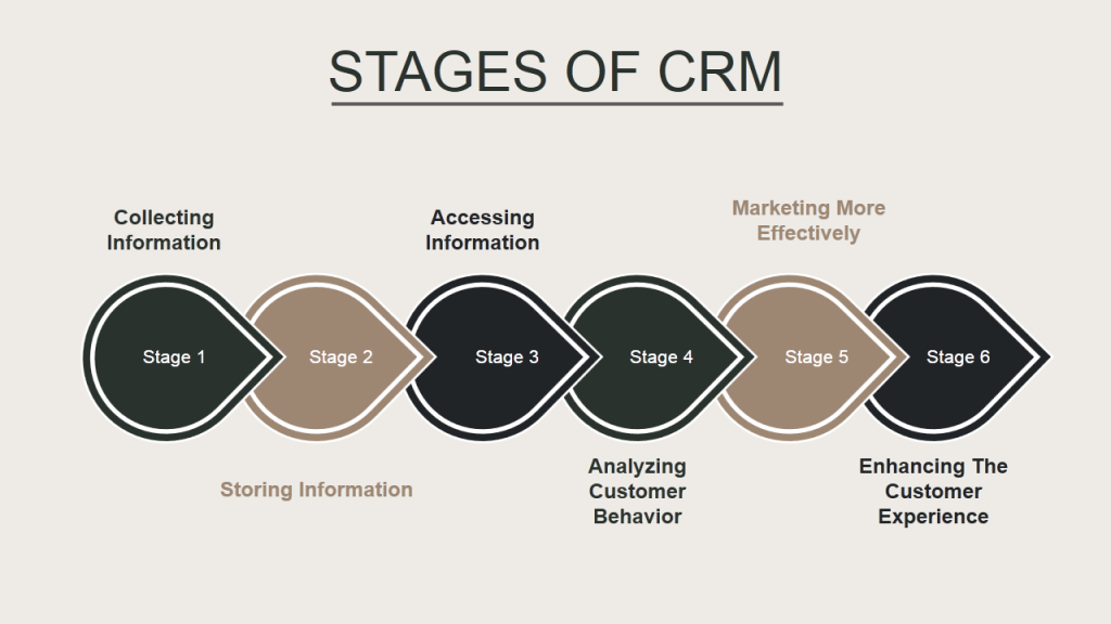 Stages of CRM with 3 alternating colors