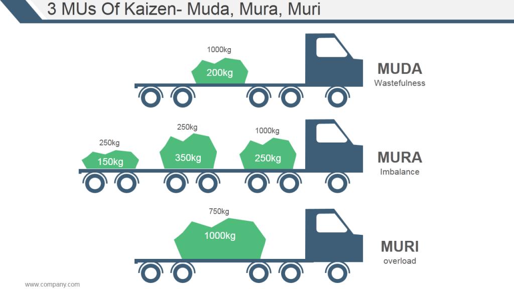 3MUs of Kaizen Muda Mura Muri