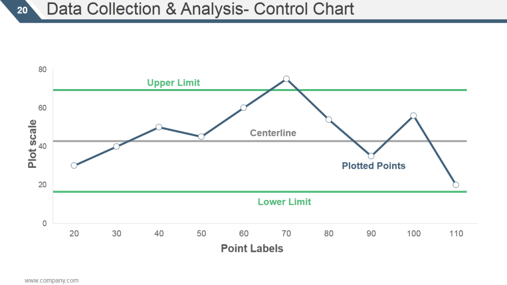 Control Chart in TQM for Data Analysis