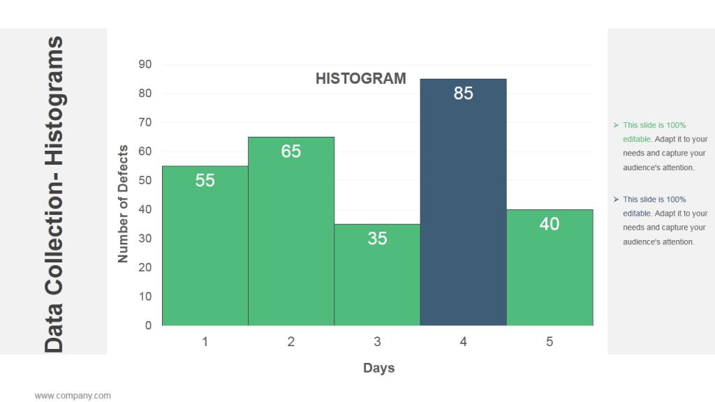 Histogram in TQM for Analysis of Data