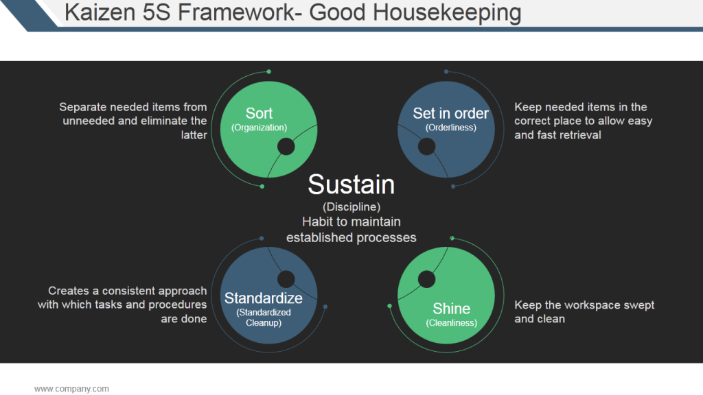Kaizen 5S Framework for Good Housekeeping