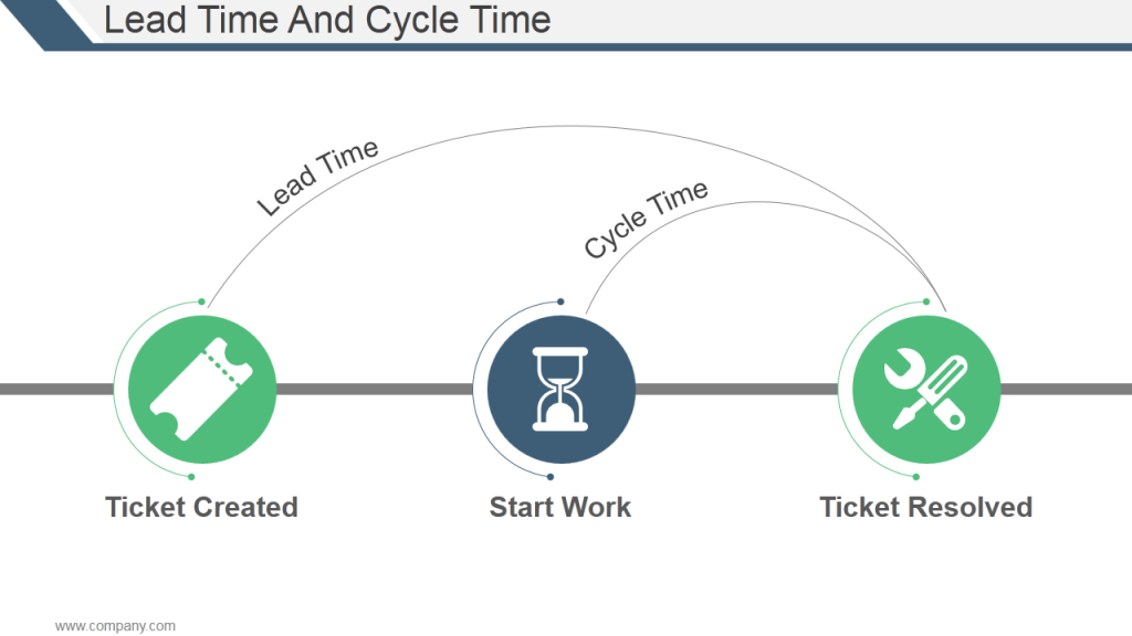Lead Time and Cycle Time Difference