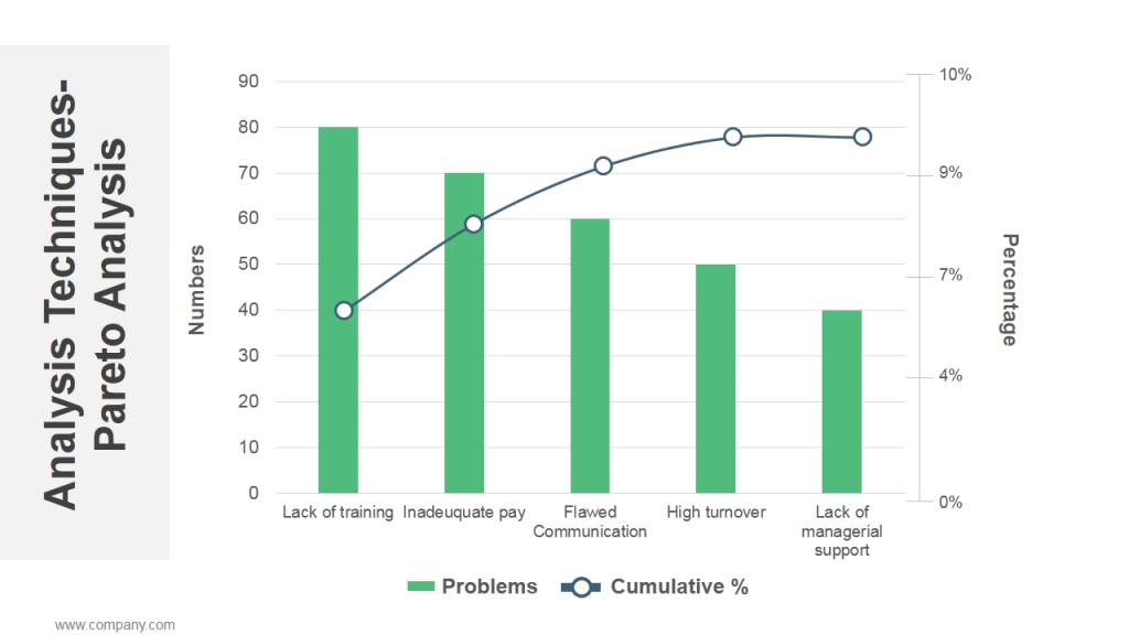 Pareto Chart Editable PowerPoint Template