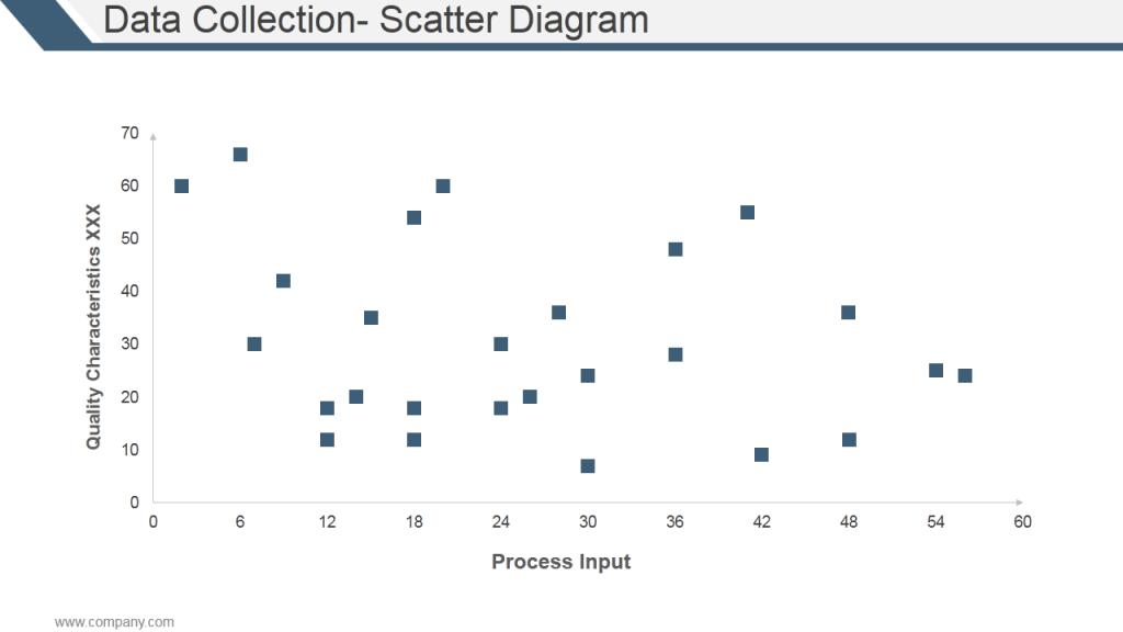 Scatter Diagram in TQM for Data Analysis