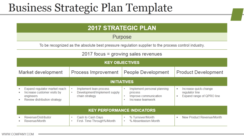 Examples of Strategic Objectives