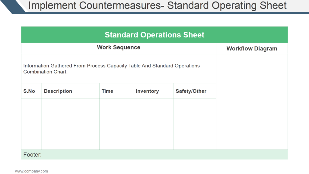 How to implement kaizen 19 kaizen ppt templates to guide for Standard operating guidelines template