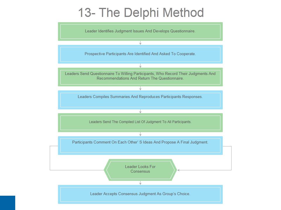 The Delphi Method