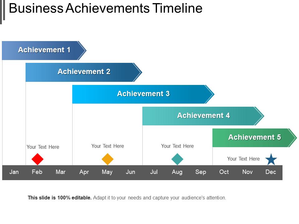 Business Achievement Timeline