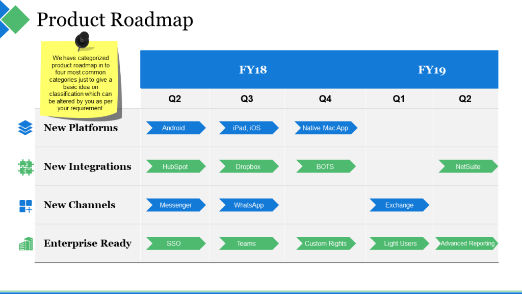 Product Roadmap Powerpoint Template - theminecraftserver.com - Best ...