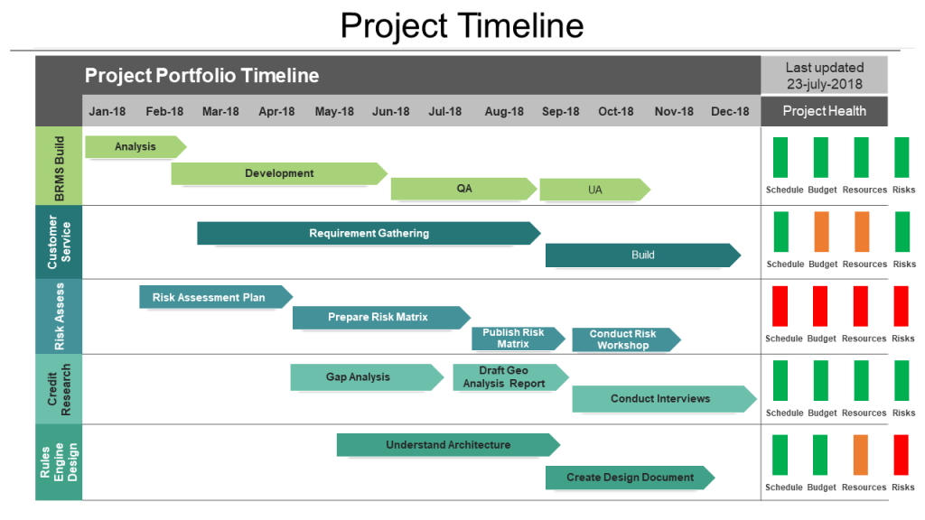 9 Types of Roadmaps + Roadmap PowerPoint Templates To Drive ...