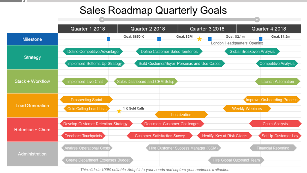 9 Types of Roadmaps + Roadmap PowerPoint Templates To Drive ... on sales calendar, customer buying map, strategy map, california state freeway map, sales car, portland oregon map, sales route map,