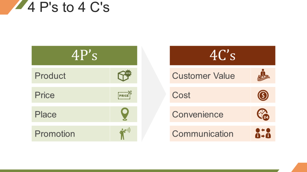 4 Cs of Marketing Mix