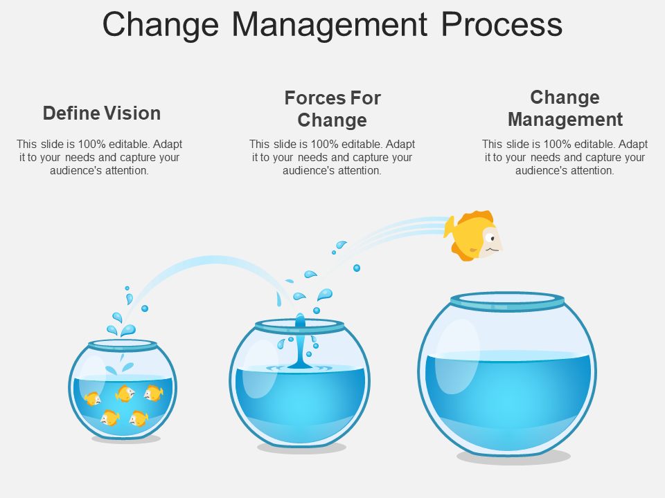 Change Management Process Free PowerPoint Template