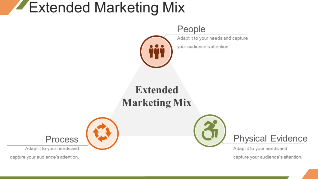 Extended Marketing Mix with People Process Physical Evidence