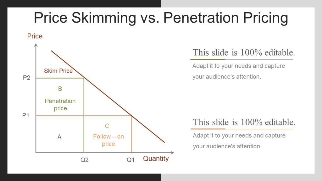 Price Skimming vs Price Penetration