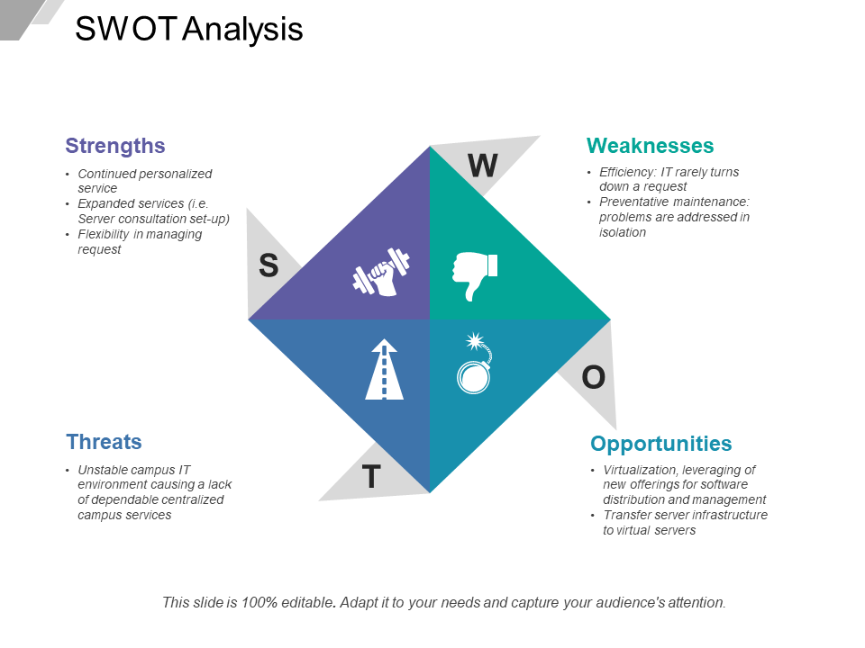 SWOT Analysis Free PowerPoint Template