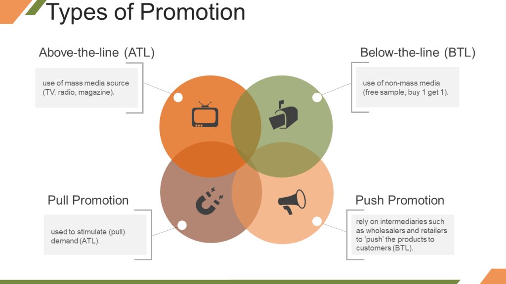 Types of Promotion Marketing Mix Above the Line and Below the Line Promotion