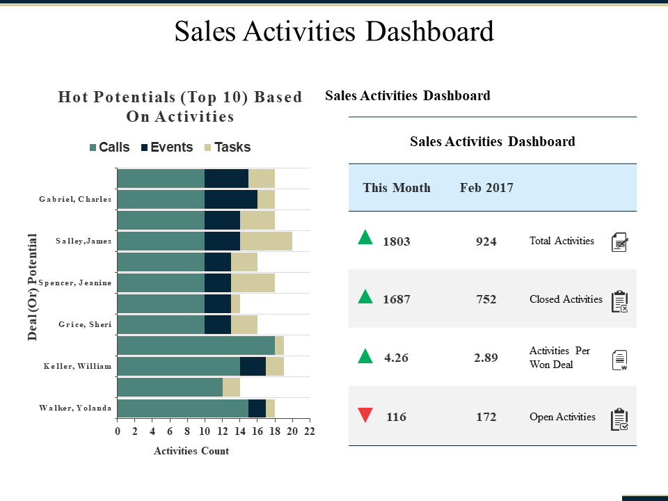 Sales Dashboard PowerPoint Templates