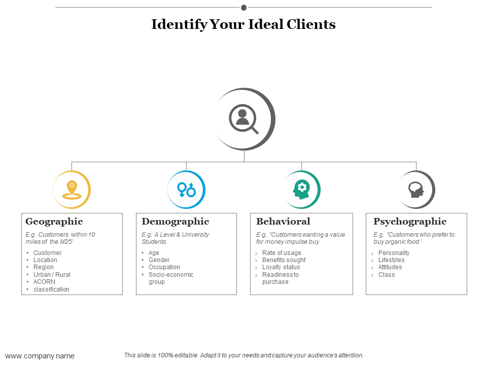 Identify your Ideal Clients