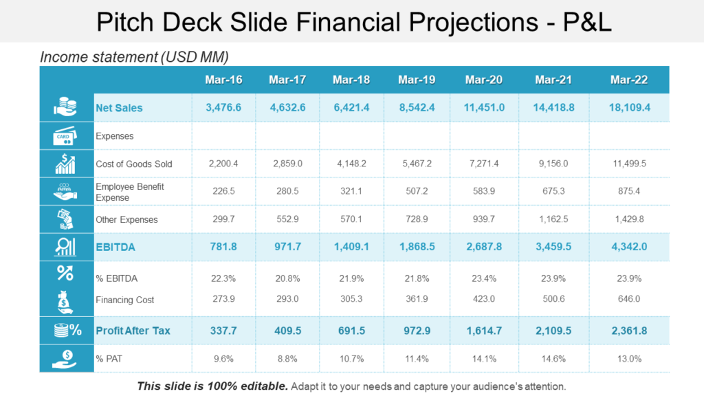 Financial Projections Profit and Loss PowerPoint Template