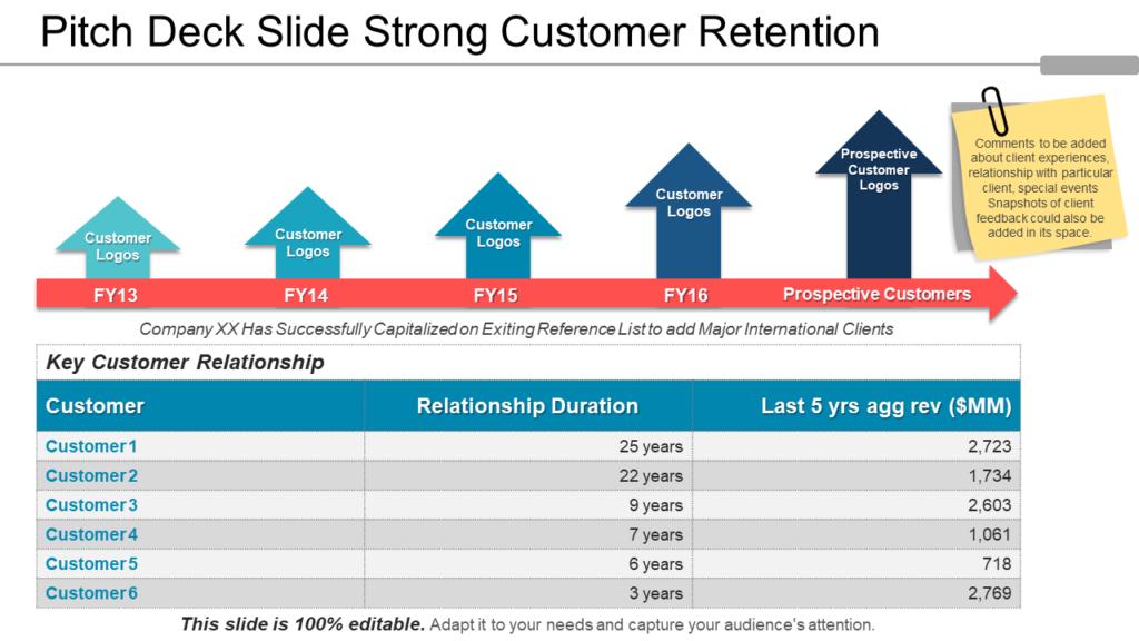 Pitch Deck Slide for Customer Retention