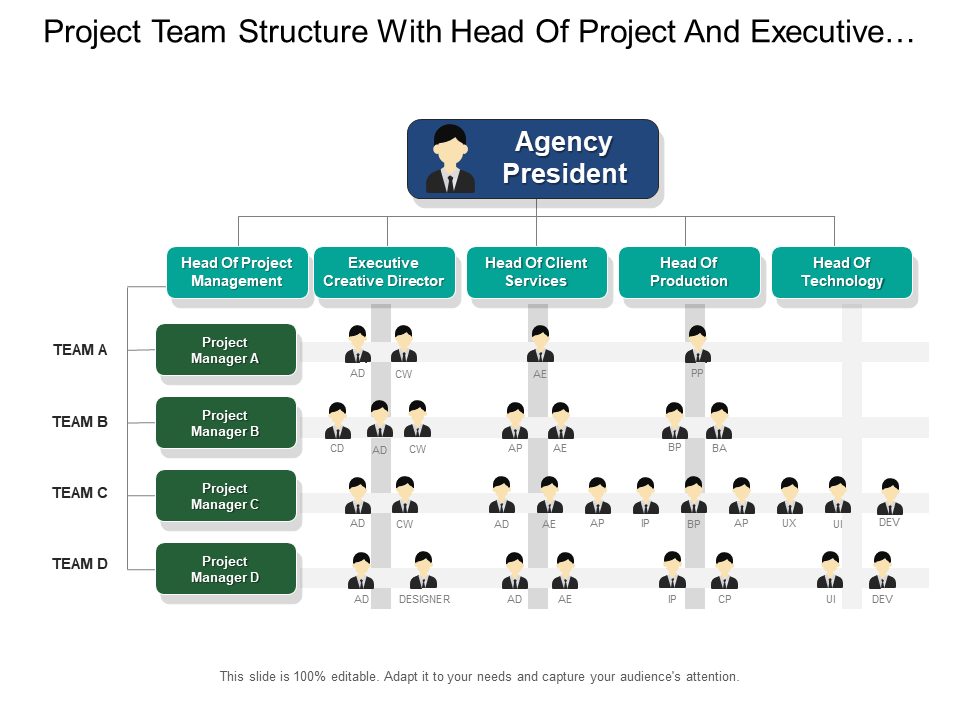Project Team Structure With Head Of Project And Executive Creative Directors