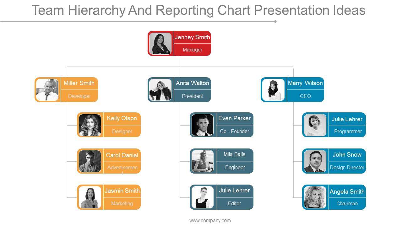 Team Hierarchy And Reporting Chart Presentation Ideas