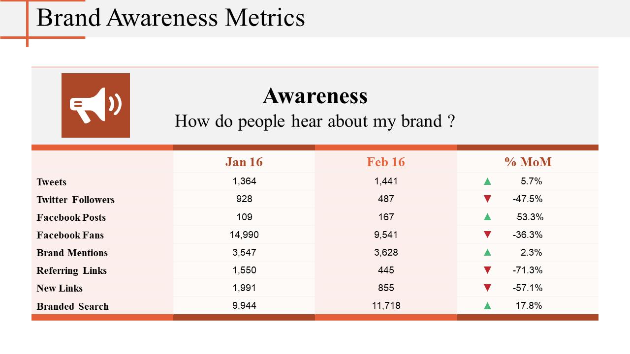Brand Awareness Metrics PPT Template
