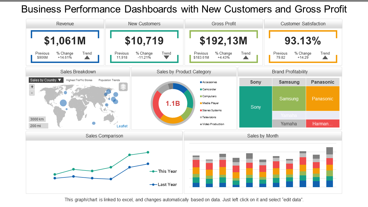 Business Performance Dashboard with New Customers PPT Template