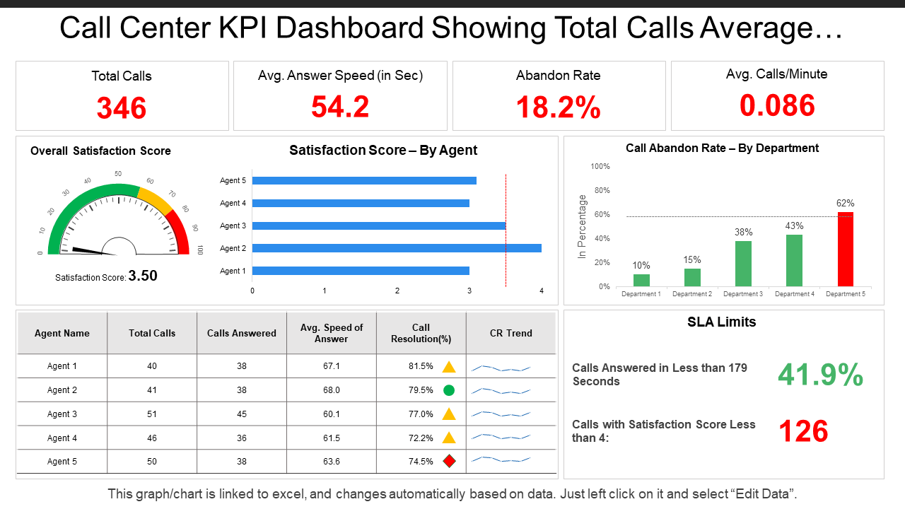 Call Center KPI Dashboard PPT Template