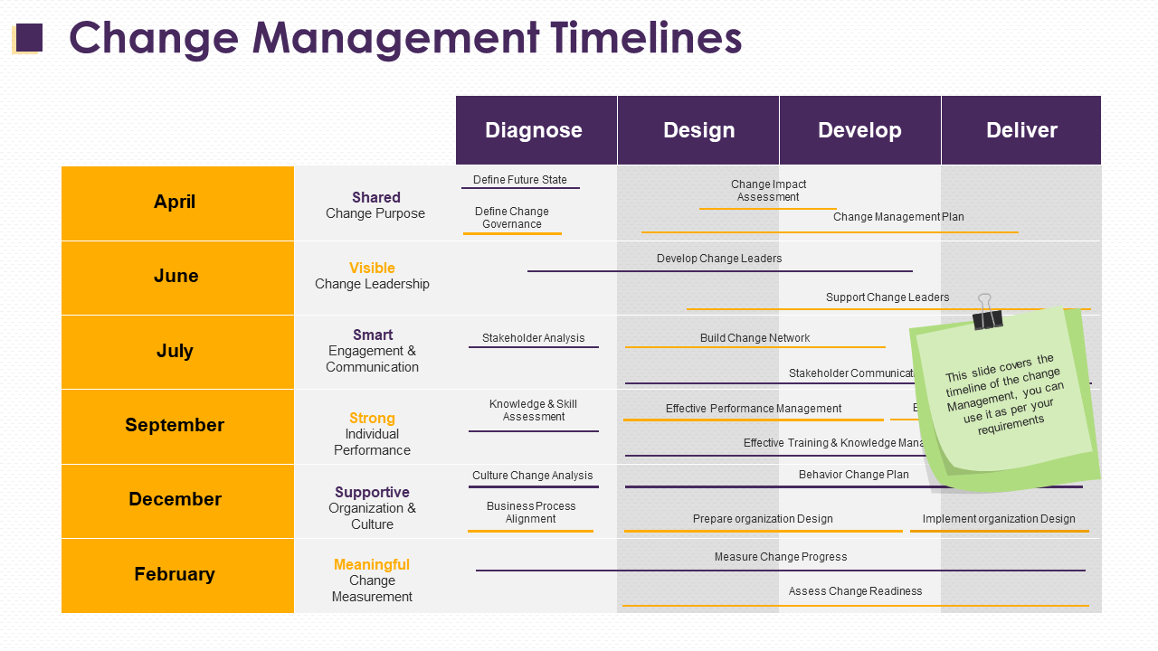 Change Management Planning and Timelines PowerPoint Template
