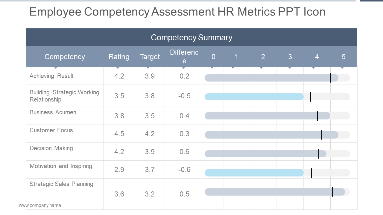 Employee Competency Assessment PPT Template