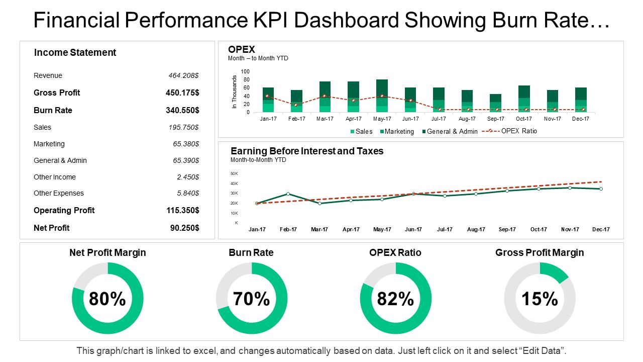 Finance Performance KPI Dashboard PPT Template