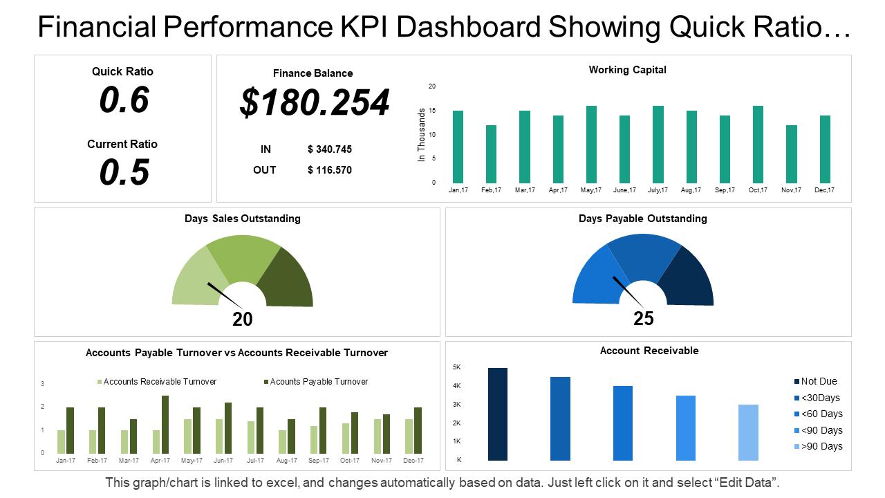 Financial Performance KPI Dashboard PPT Template