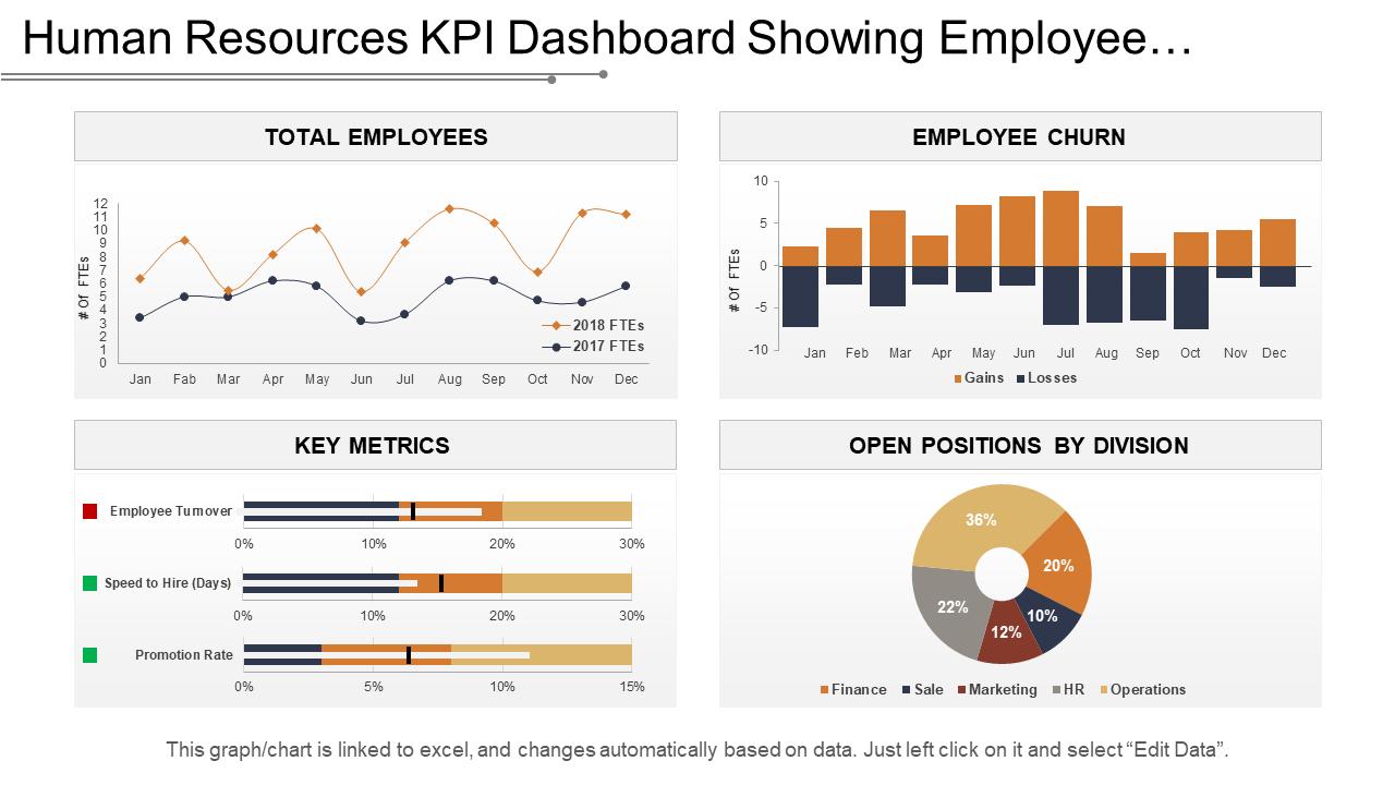 HR KPI Dashboard PPT Slide