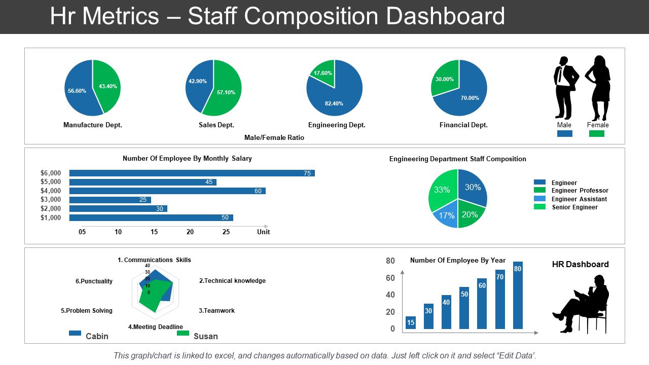 HR Metrics Dashboard PPT Template
