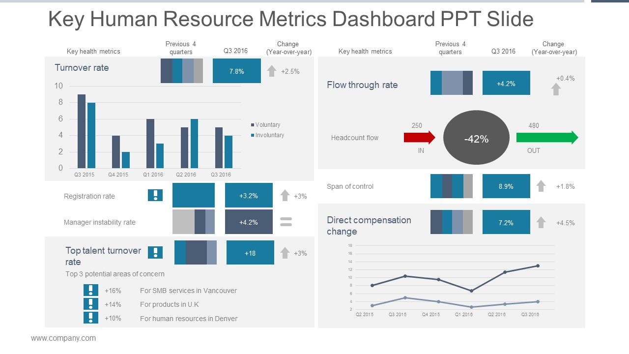 Human Resource KPI Metric Dashboard PPT Template