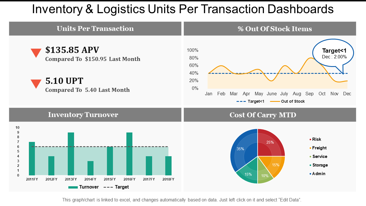 Inventory and Logistics PPT Template