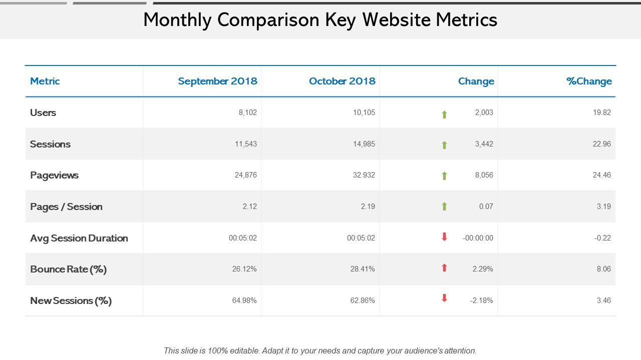Monthly Comparison Website Performance Key Metrics PPT Template