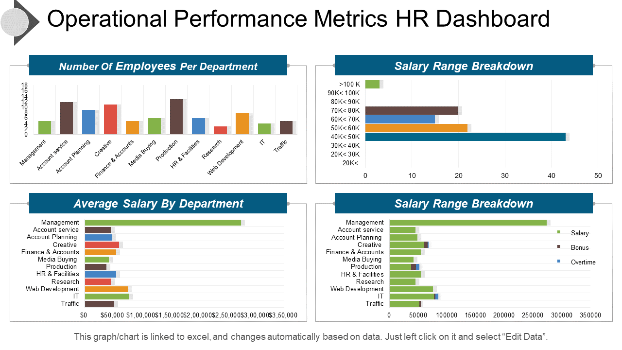 Operational Performance HR Dashboard PPT Template