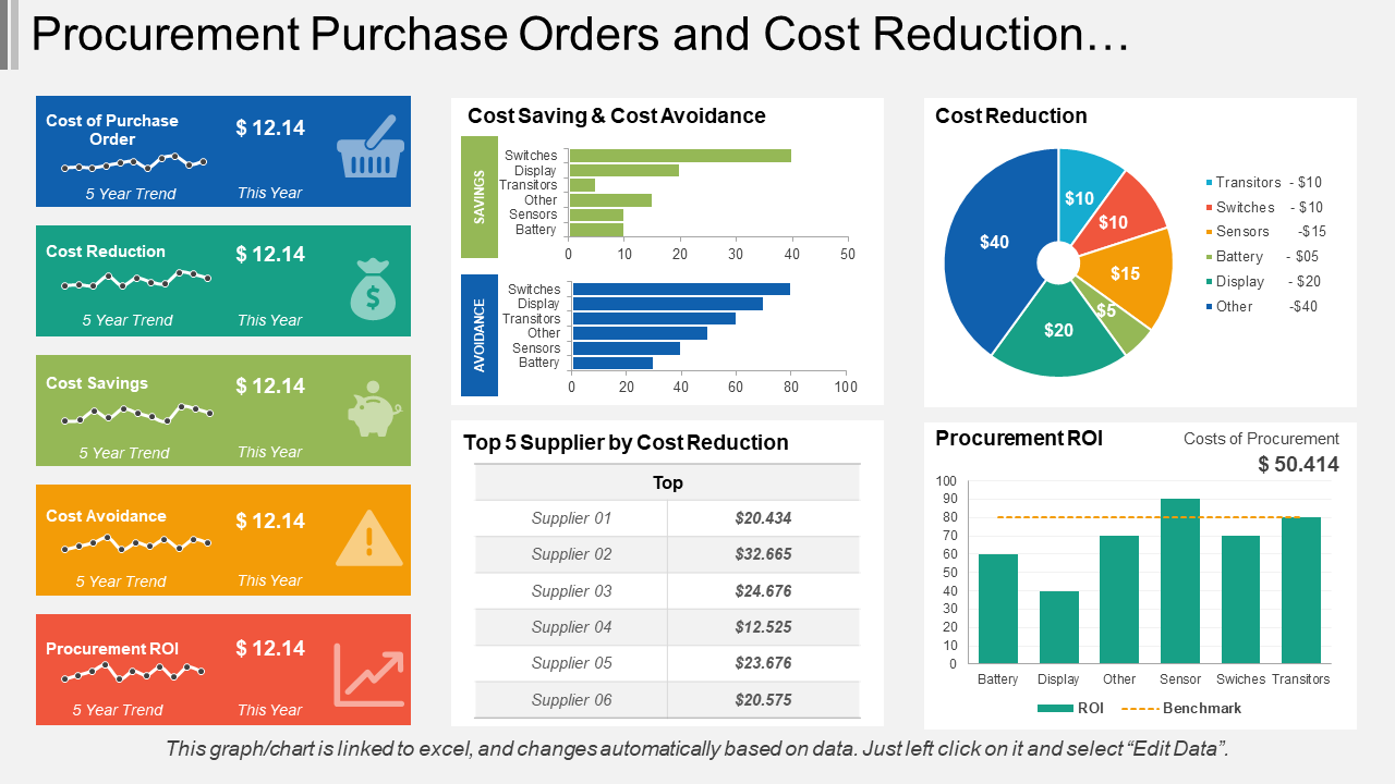 Procurement Purchase Orders Dashboard PPT Template