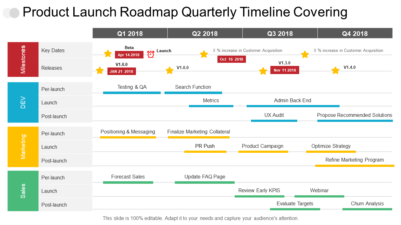 Product Launch Planning and Timelines PPT Slide