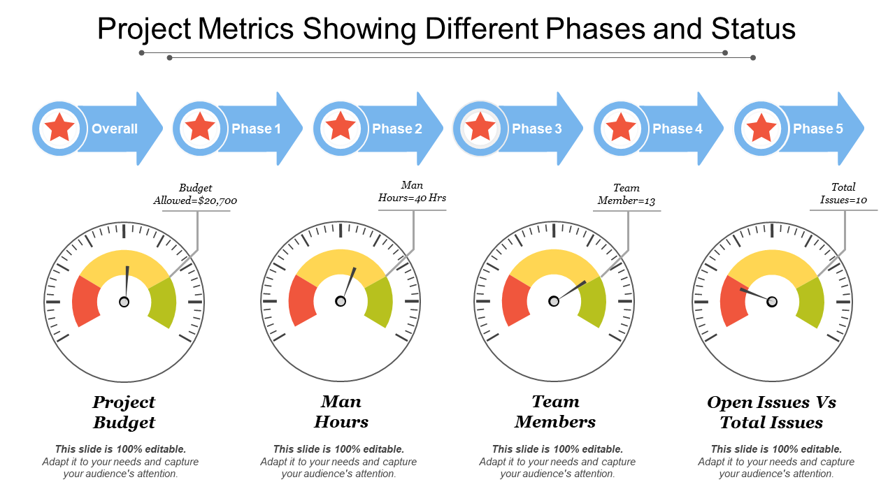 Project Metrics with Different Phases PPT Template