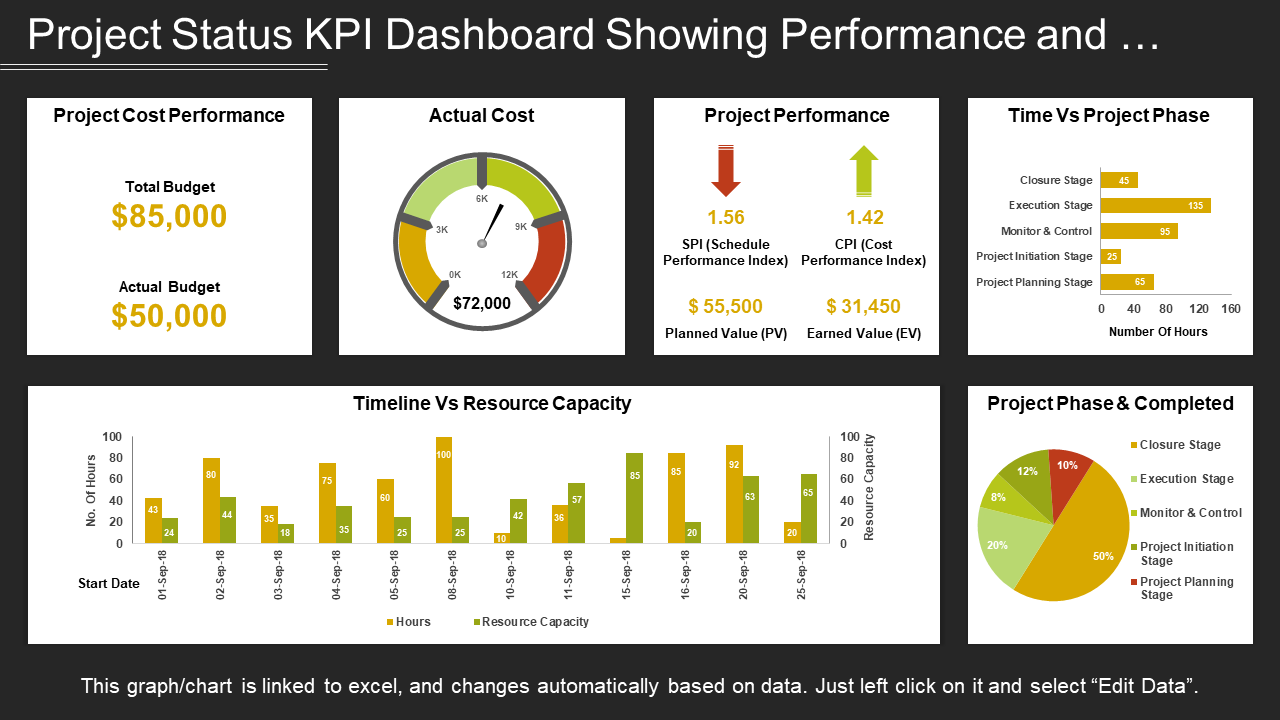 Project Status KPI Dashboard PPT Template