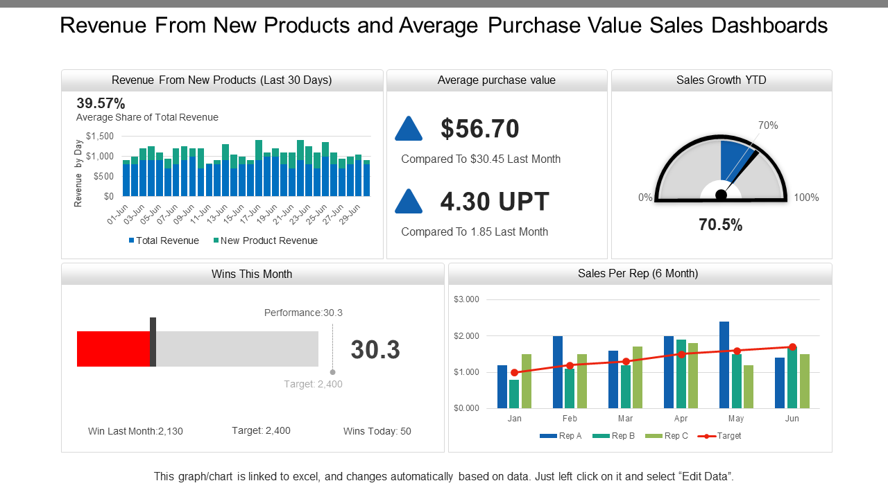 Revenue from New Products KPI Dashboard PPT Template