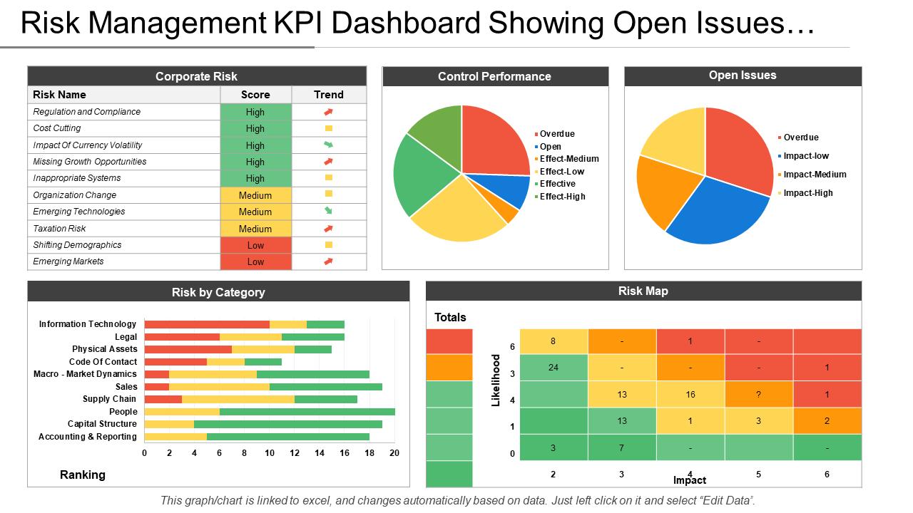 Risk Management KPI Dashboard PPT Template