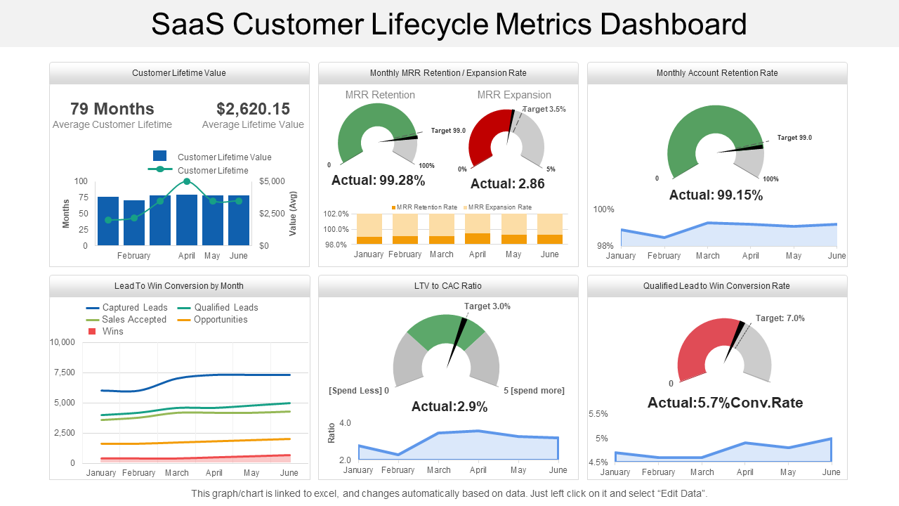 SaaS Customer Life cycle Dashboard PPT Template